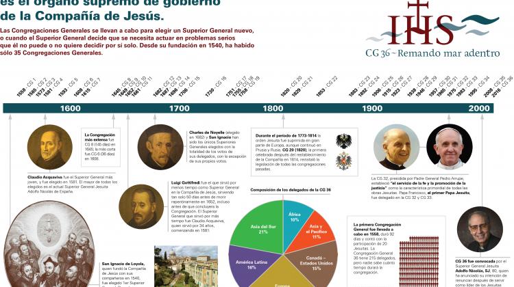 Infografía de una Congregación